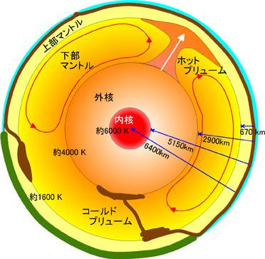 地球内部の構造