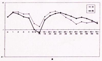 スペイン風邪(日本)死亡率統計.png
